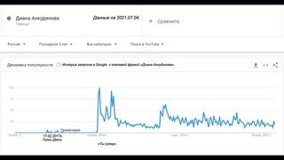 . История запросов в интернете по фразе Диана Анкудинова с 2017г. по 2021г.