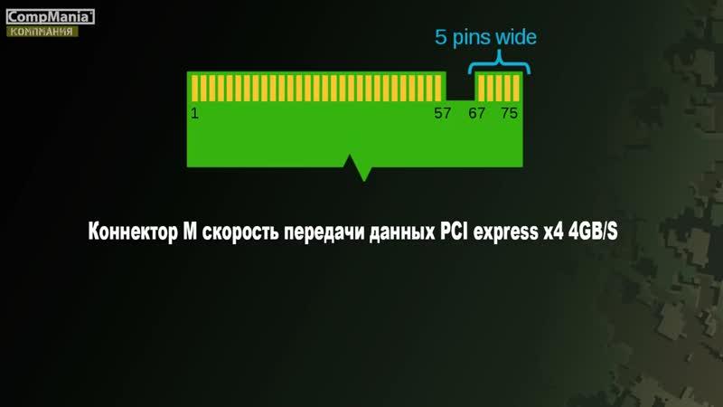 [CompMania] Как выбрать М.2 SSD и улететь