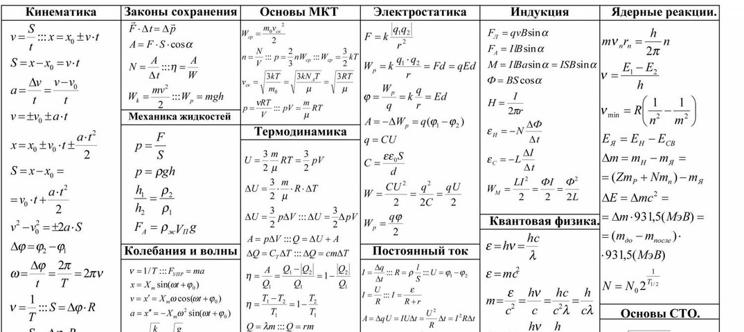 Физика все формулы на одной картинке