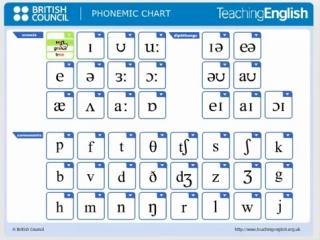 Произношение фонем в английском языке