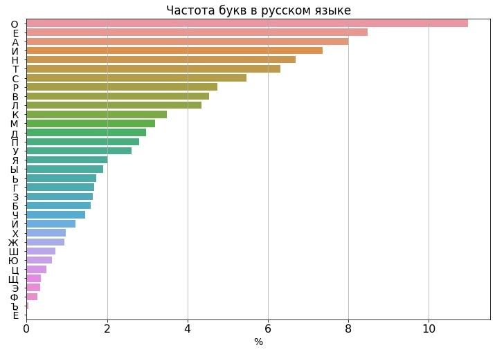 График частоты букв в русском языке