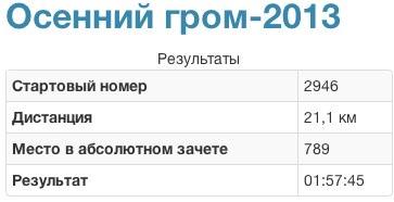 Александр Потёмкин: 21 км за 1ч 57м. На этот раз без фотографий.