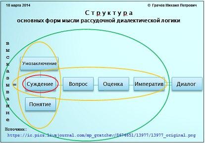 структура основных форм мысли