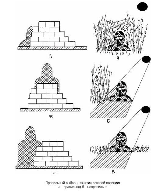 Выбор и оборудование огневой позиции снайпера, изображение №4