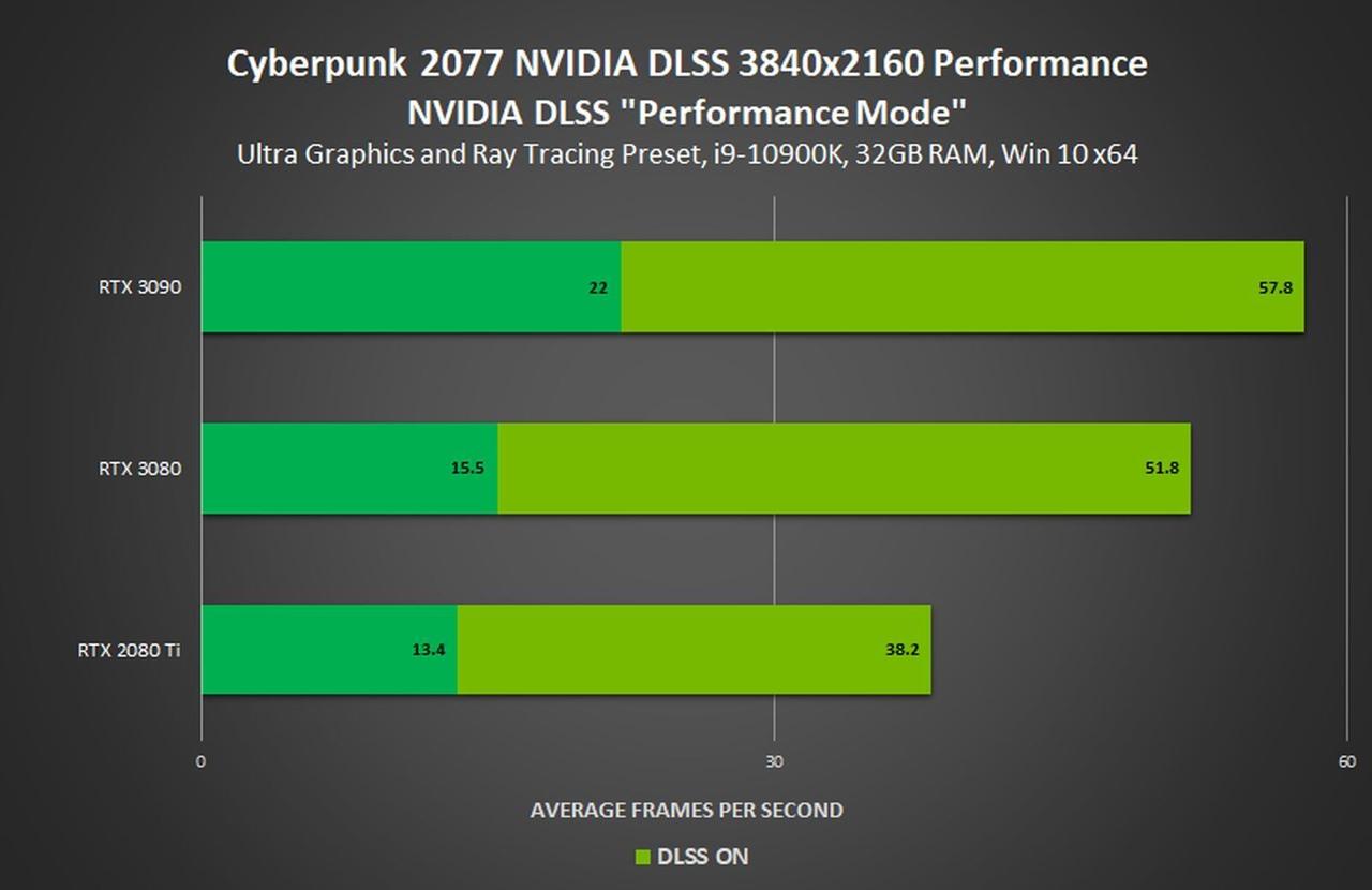Цифры, предоставленные Nvidia, показывают, какую дополнительную производительность обеспечивает DLSS при включенной трассировке лучей при разрешении 4K.
