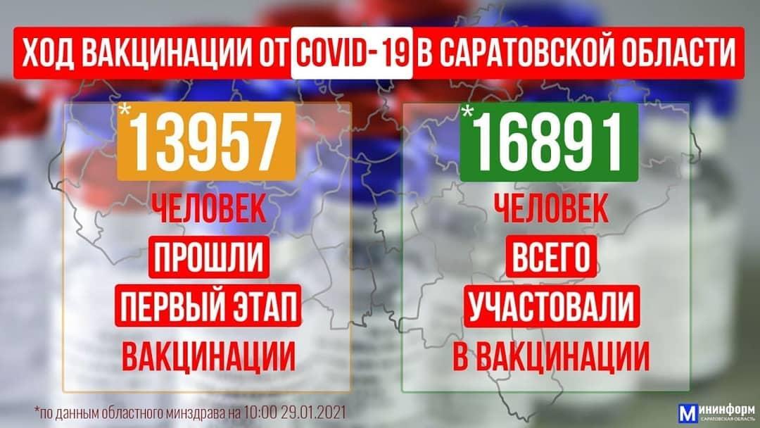 В феврале Саратовская область получит более 60 тысяч доз вакцины от коронавируса