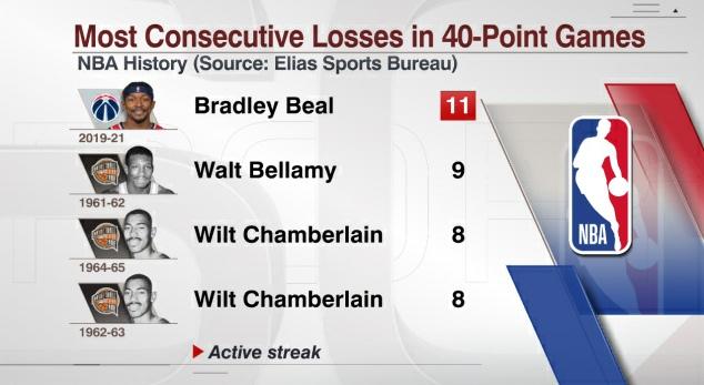 Брэдли Бил набрал 46 очков и обновил антирекорд в истории НБА