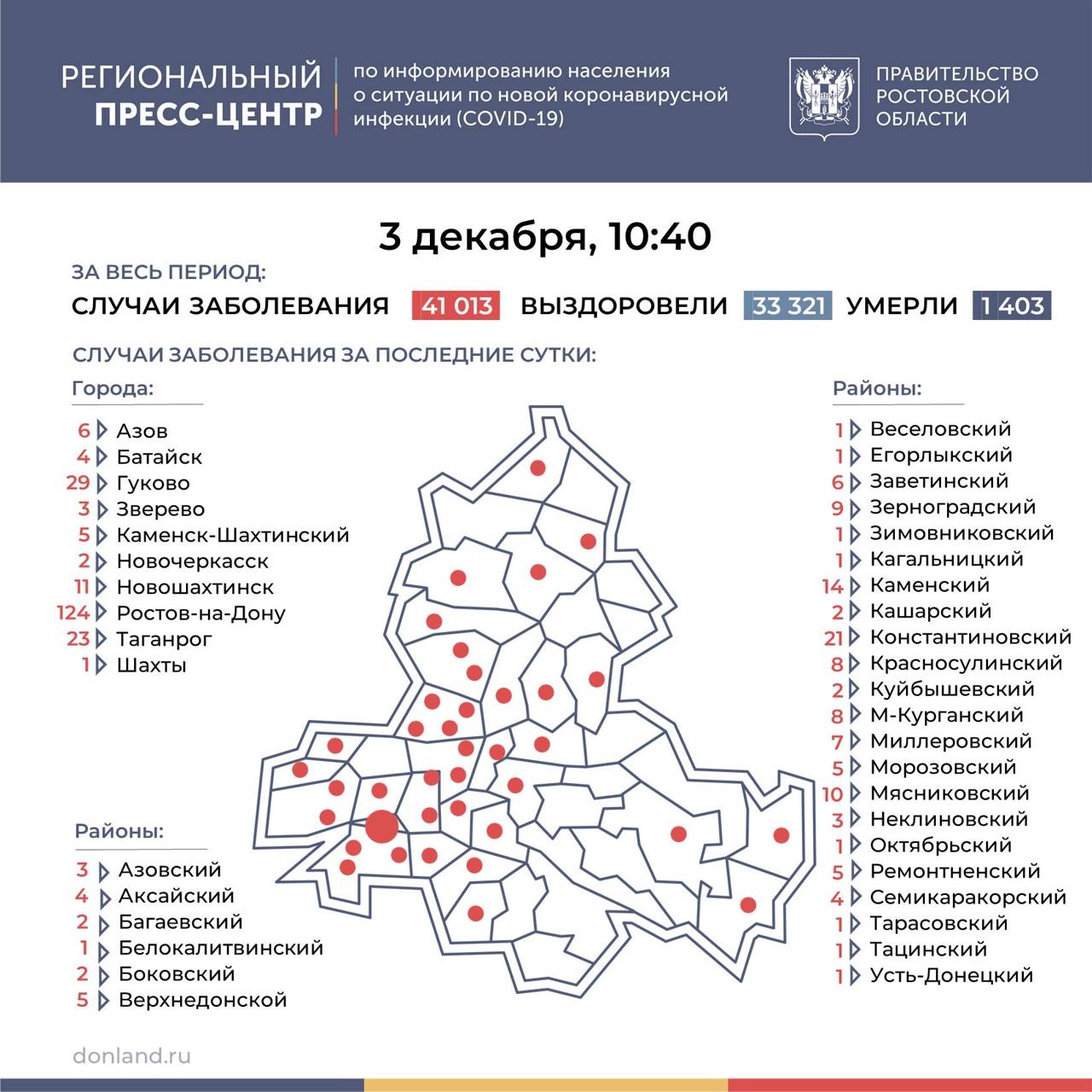 На Дону число инфицированных COVID-19 выросло на 337, в Таганроге 23 новых случая