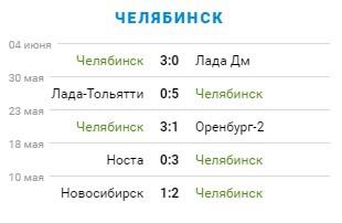 Превью матча «Волга» – «Челябинск». 29-й тур ПФЛ. 4 группа, изображение №3