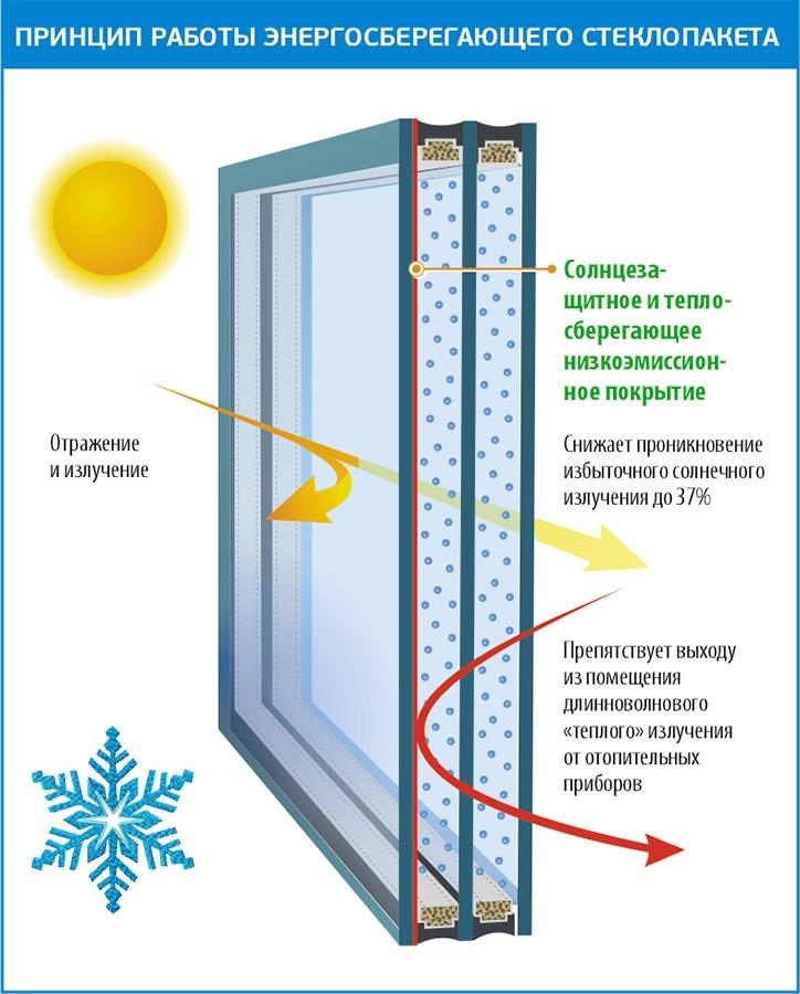 Как выбрать окна для коттеджей?, изображение №14